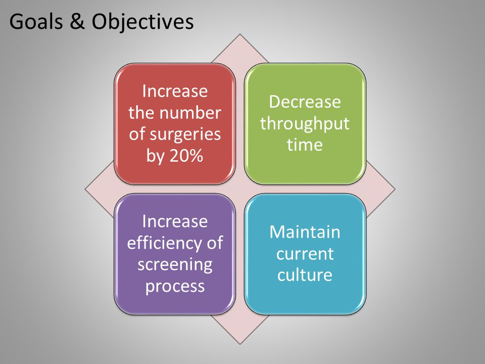 Goals & Objectives Increase the number of surgeries by 20%