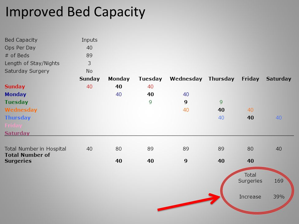 Improved Bed Capacity Bed Capacity Inputs Ops Per Day 40 # of Beds 89