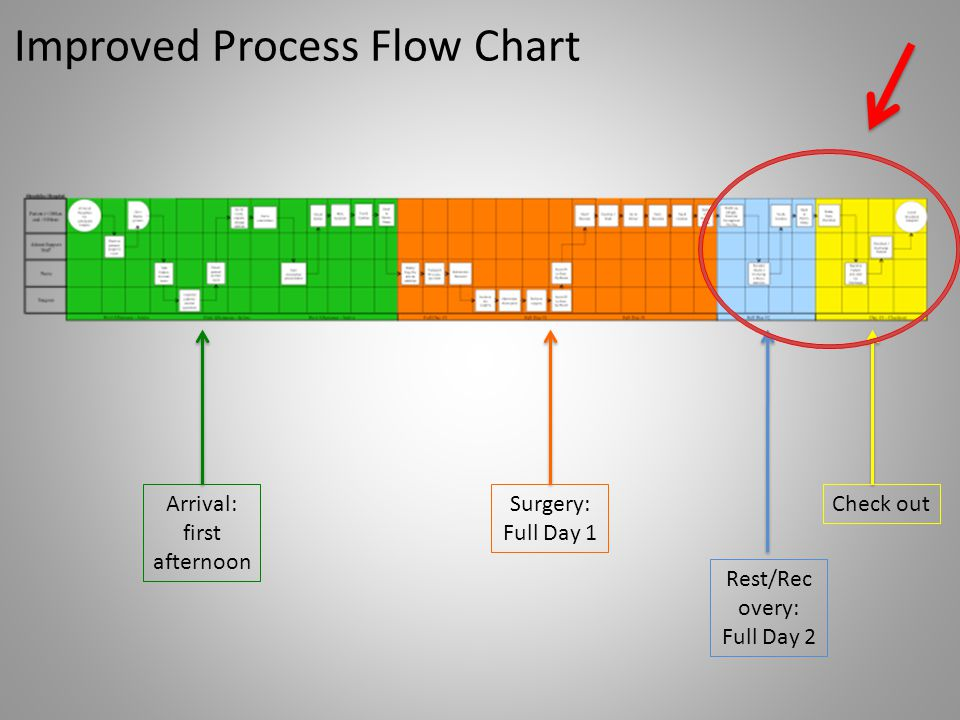 Improved Process Flow Chart
