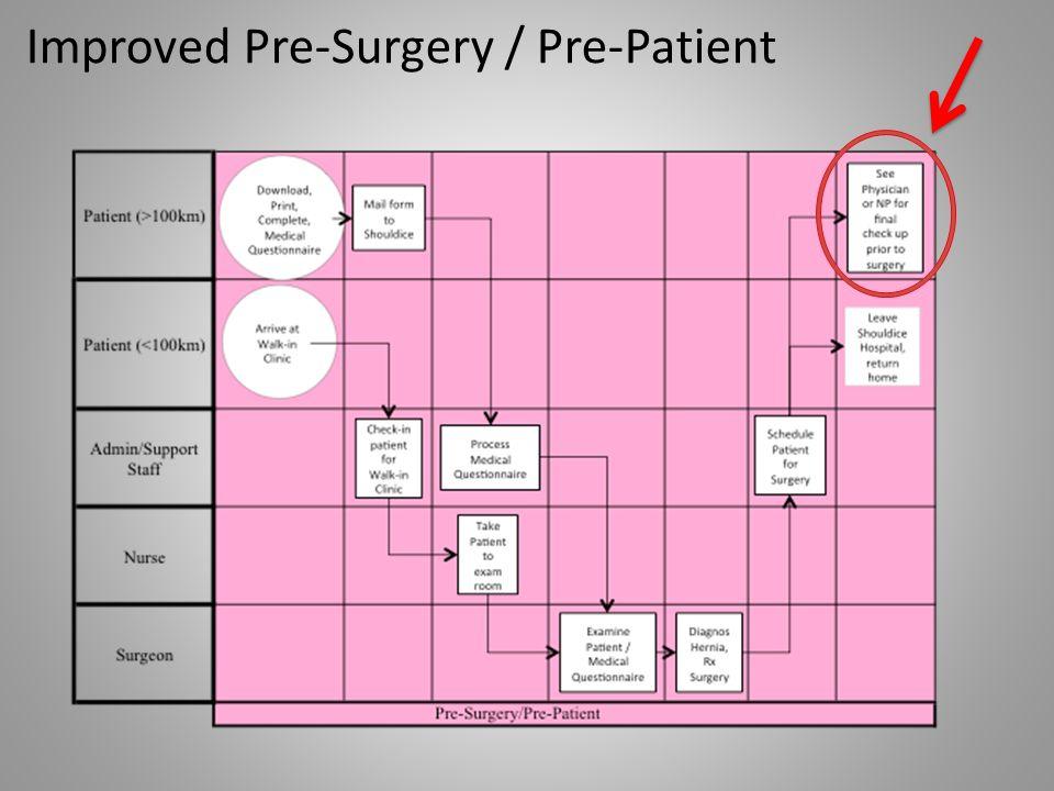 Improved Pre-Surgery / Pre-Patient