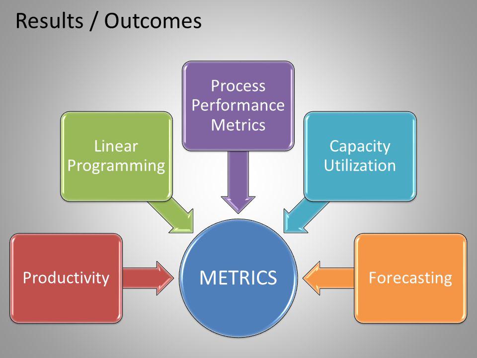 Process Performance Metrics