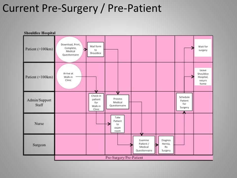 Current Pre-Surgery / Pre-Patient