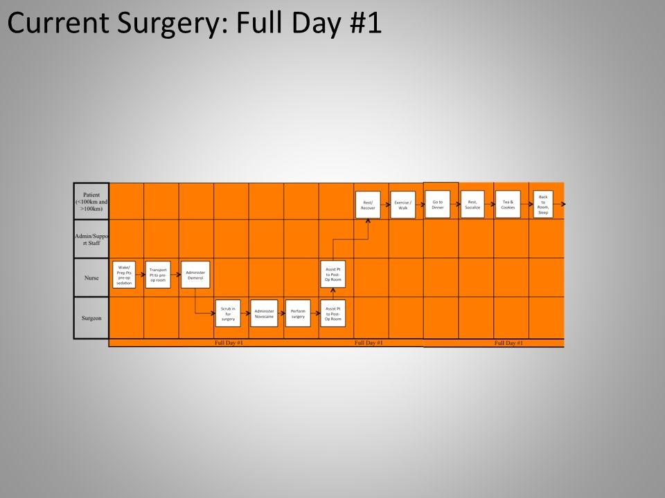 Current Surgery: Full Day #1