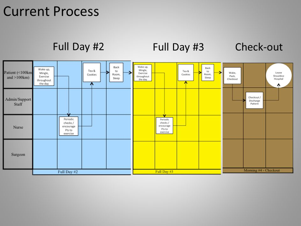 Current Process Full Day #2 Full Day #3 Check-out