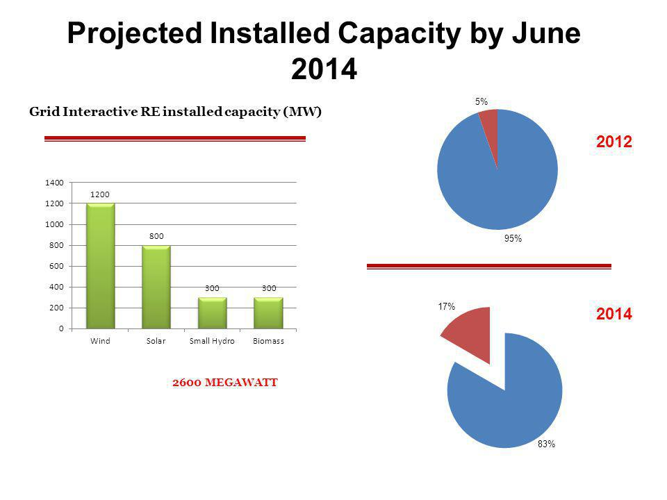 Projected Installed Capacity by June 2014