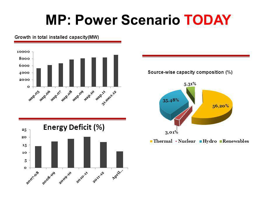 MP: Power Scenario TODAY