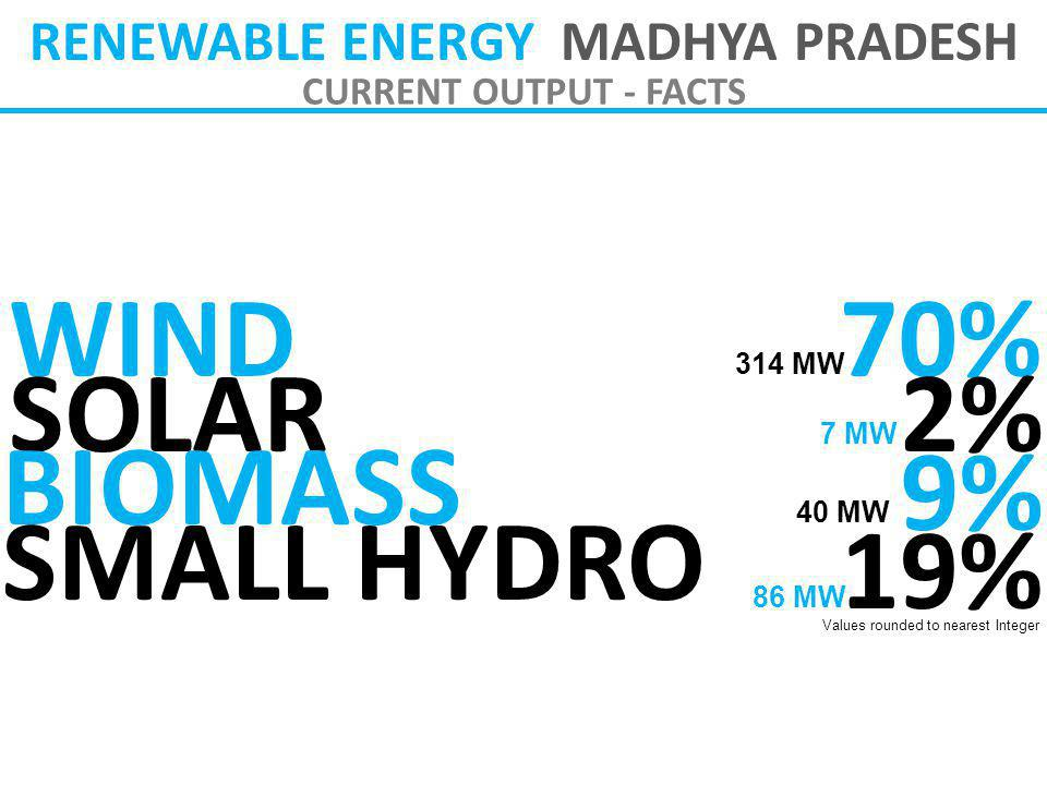 RENEWABLE ENERGY MADHYA PRADESH