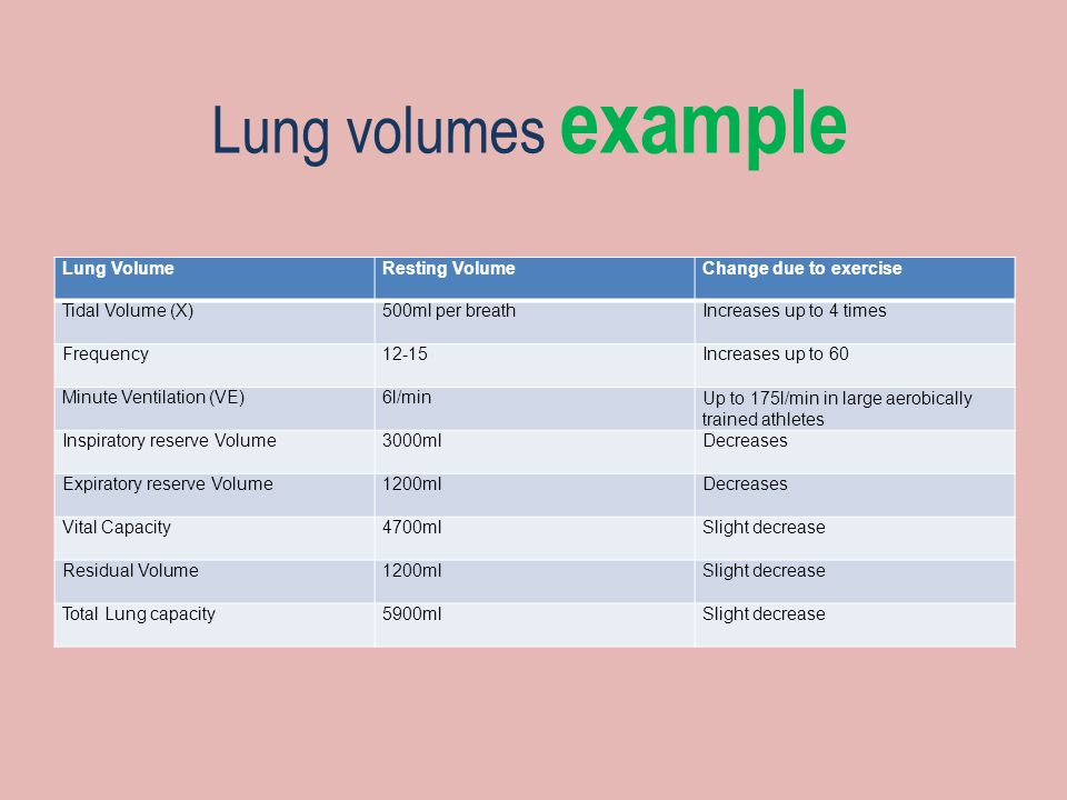 Lung volumes example Lung Volume Resting Volume Change due to exercise