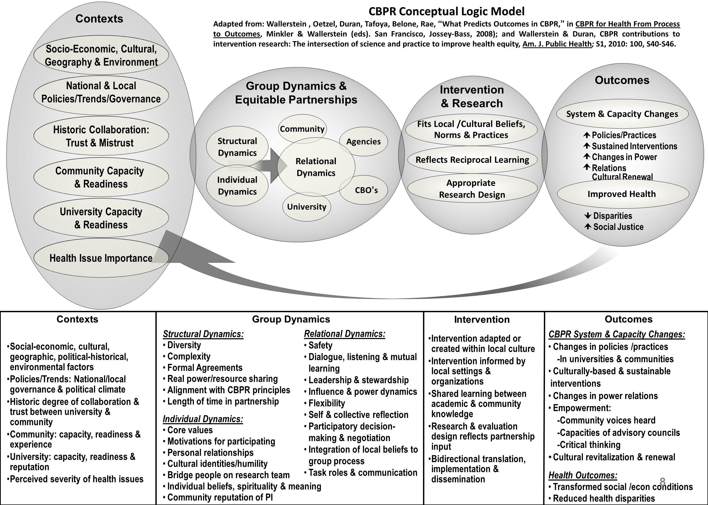 CBPR Conceptual Logic Model