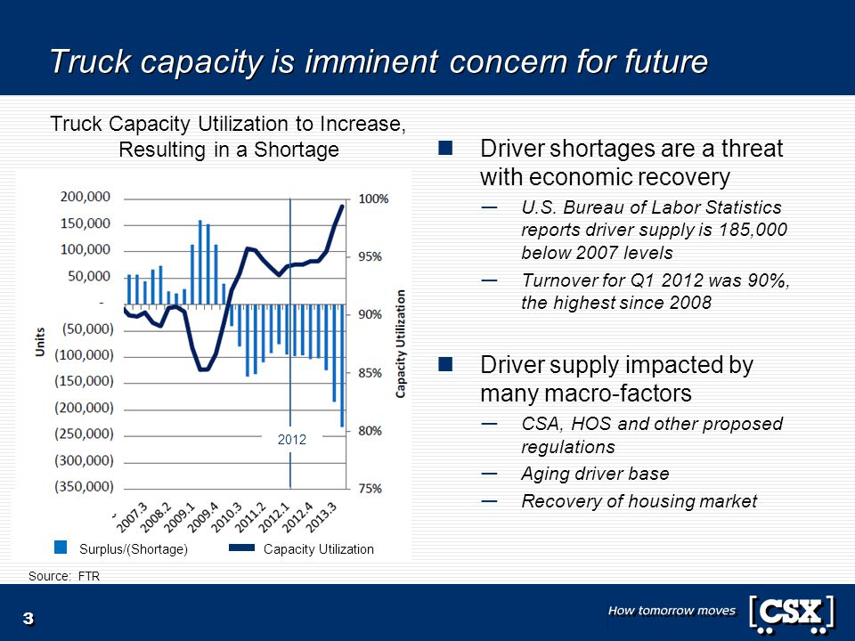 Truck capacity is imminent concern for future