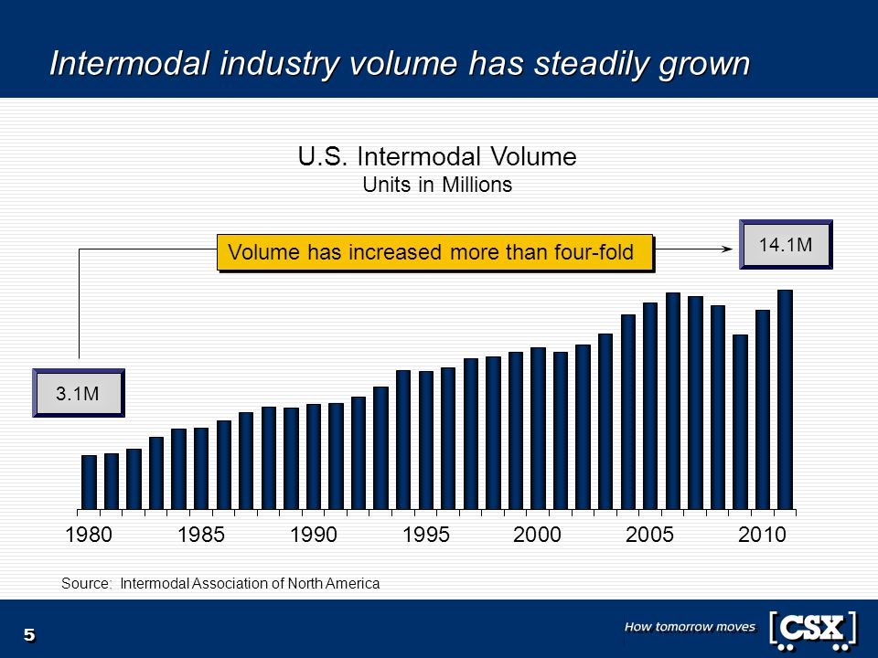Intermodal industry volume has steadily grown