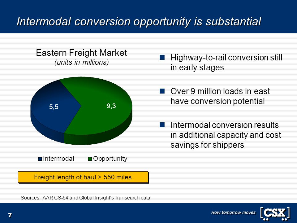 Intermodal conversion opportunity is substantial