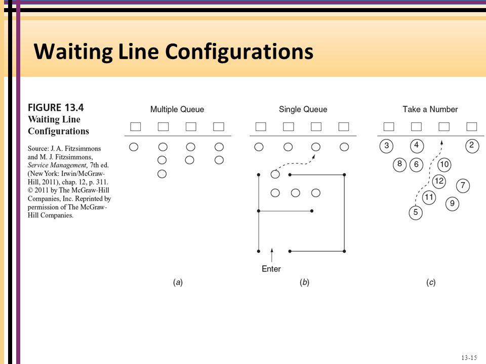 Waiting Line Configurations