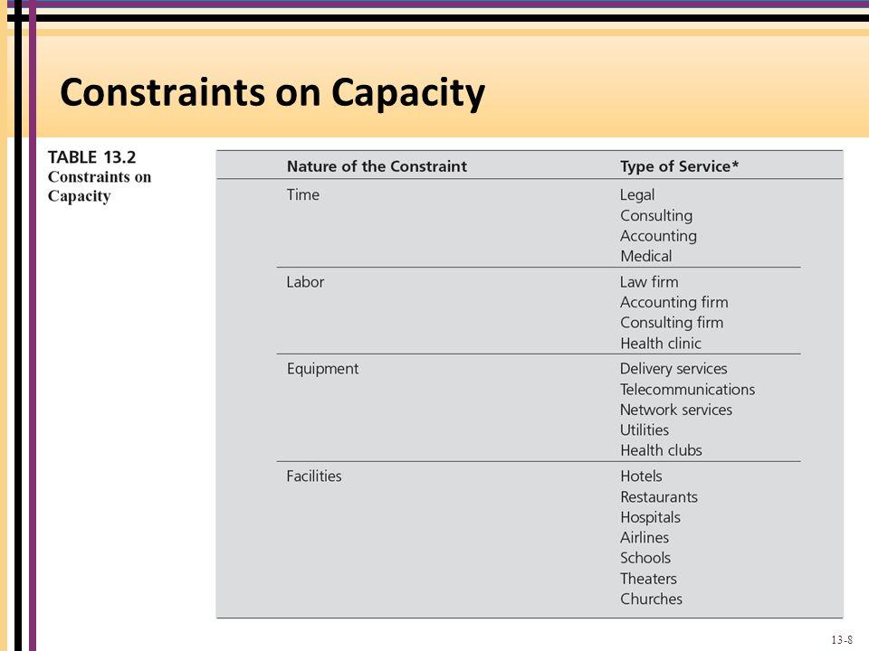 Constraints on Capacity