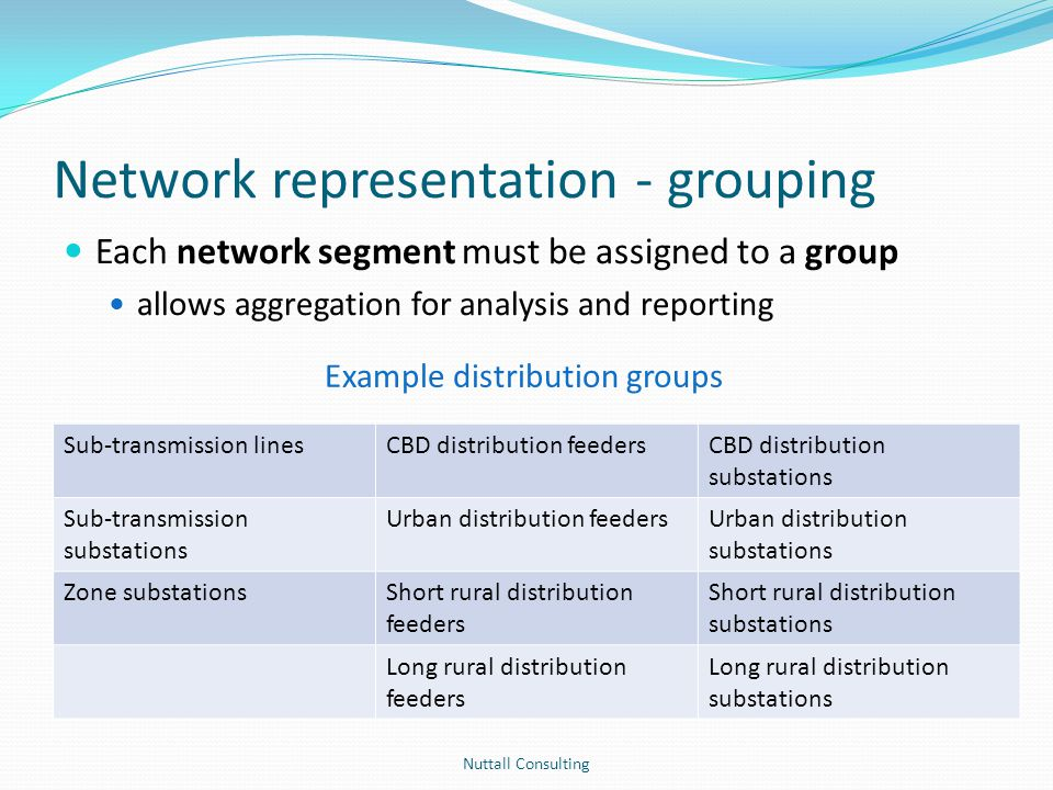 Network representation - grouping