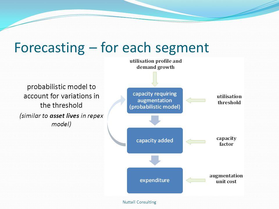 Forecasting – for each segment