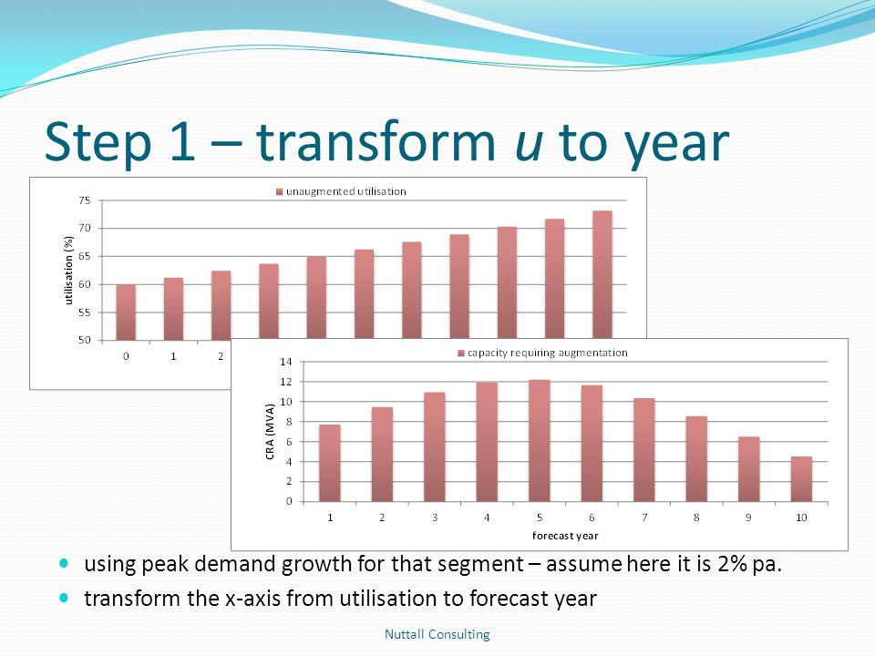 Step 1 – transform u to year
