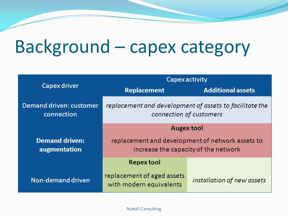 Background – capex category