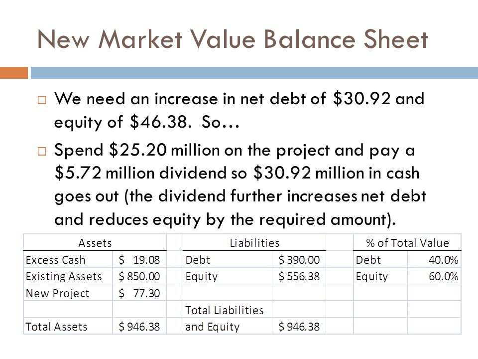New Market Value Balance Sheet