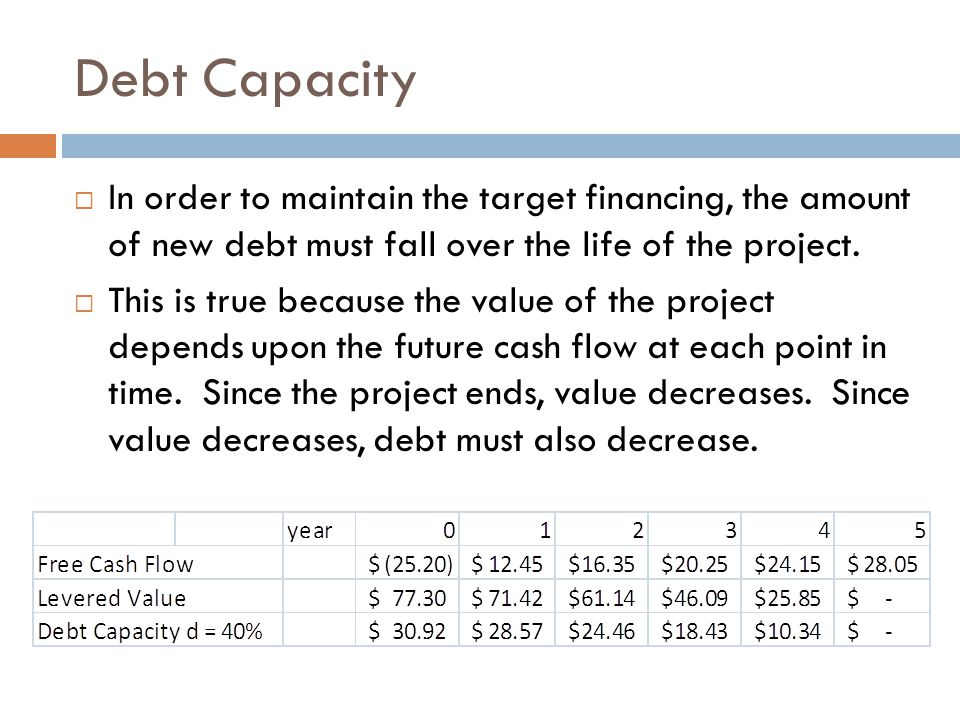 Debt Capacity In order to maintain the target financing, the amount of new debt must fall over the life of the project.