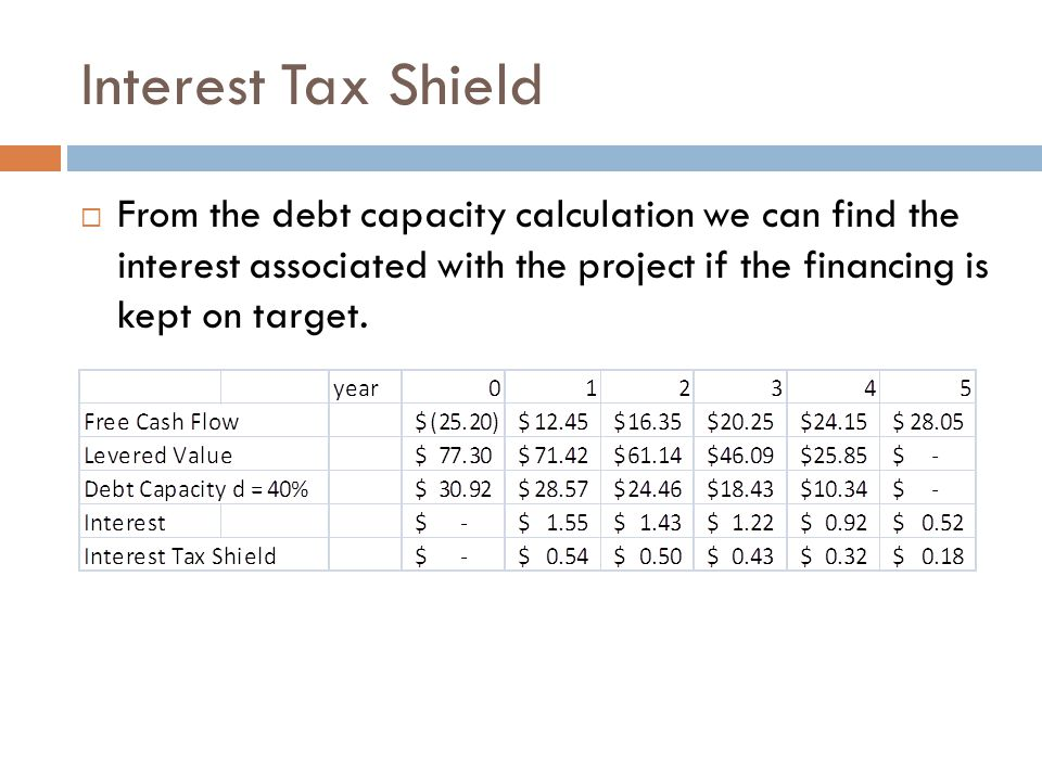 Interest Tax Shield From the debt capacity calculation we can find the interest associated with the project if the financing is kept on target.