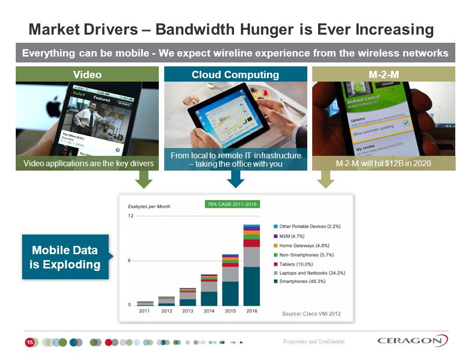 Market Drivers – Bandwidth Hunger is Ever Increasing