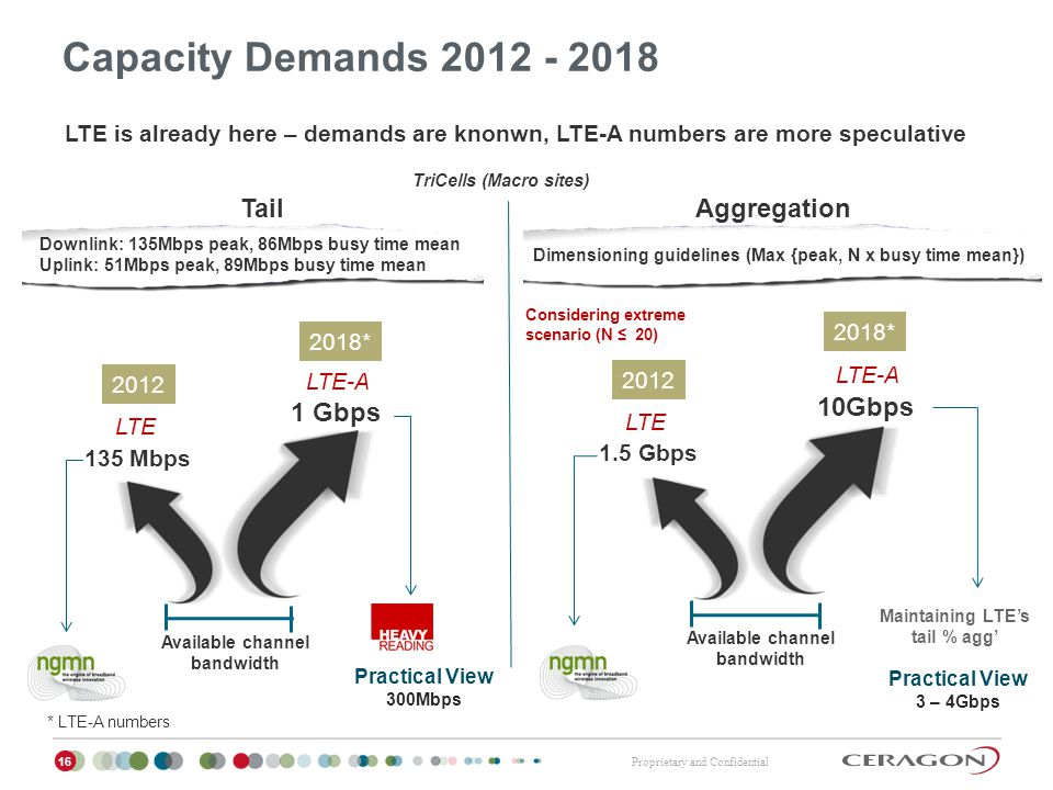 Capacity Demands 2012 - 2018 Tail Aggregation 1 Gbps 10Gbps