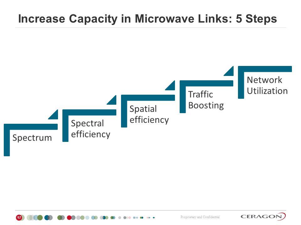 Increase Capacity in Microwave Links: 5 Steps