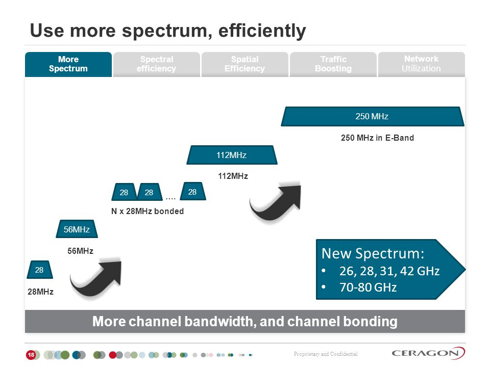 Use more spectrum, efficiently