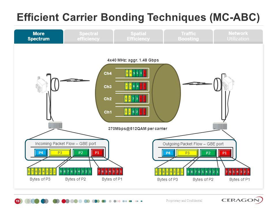 Efficient Carrier Bonding Techniques (MC-ABC)