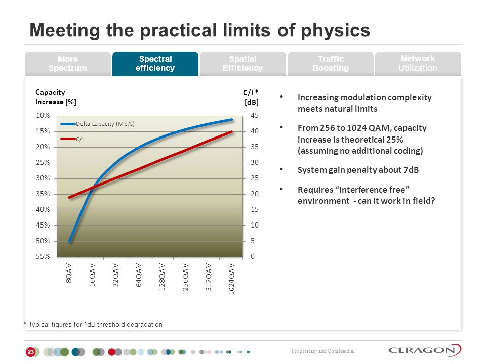 Meeting the practical limits of physics