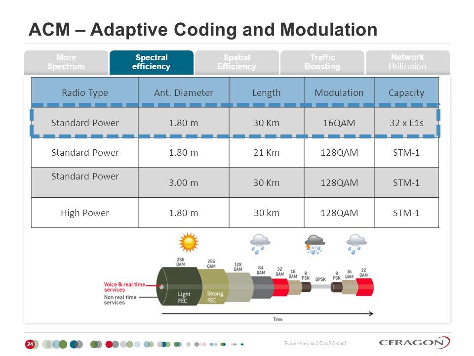 ACM – Adaptive Coding and Modulation