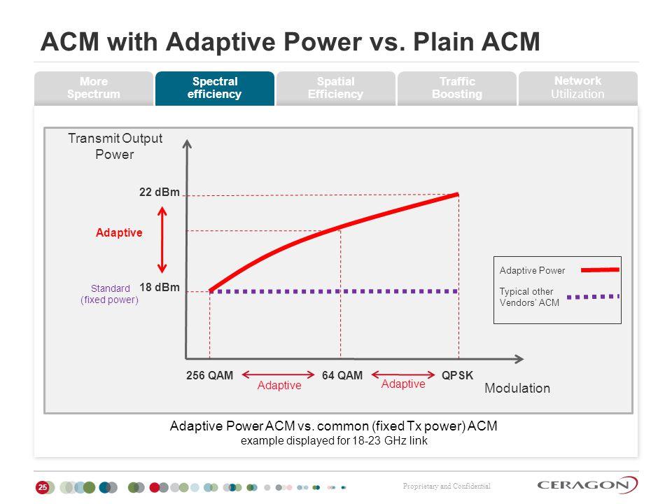 ACM with Adaptive Power vs. Plain ACM