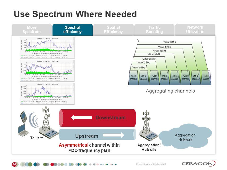 Use Spectrum Where Needed