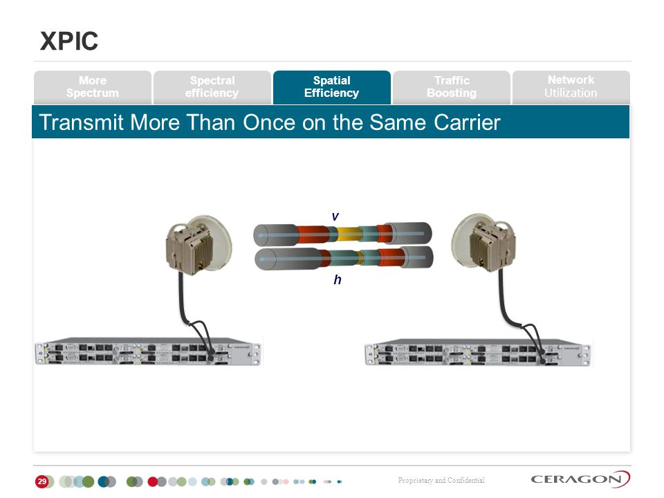 XPIC Transmit More Than Once on the Same Carrier v h More Spectrum