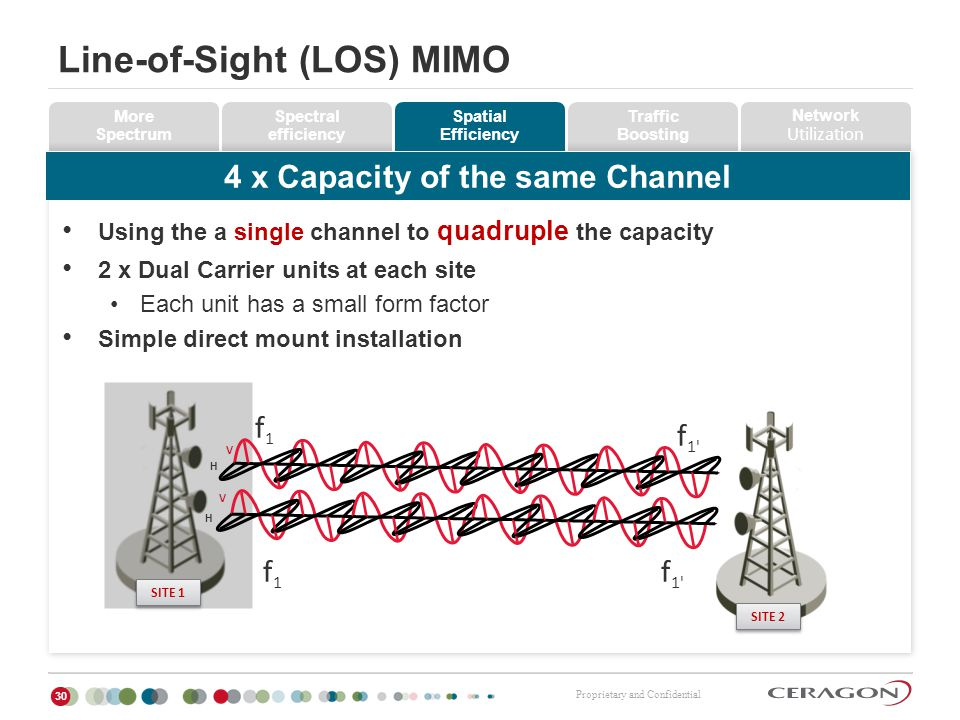 Line-of-Sight (LOS) MIMO