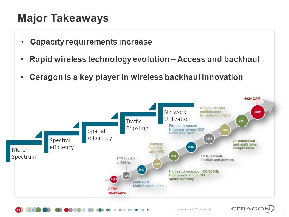 Major Takeaways Capacity requirements increase