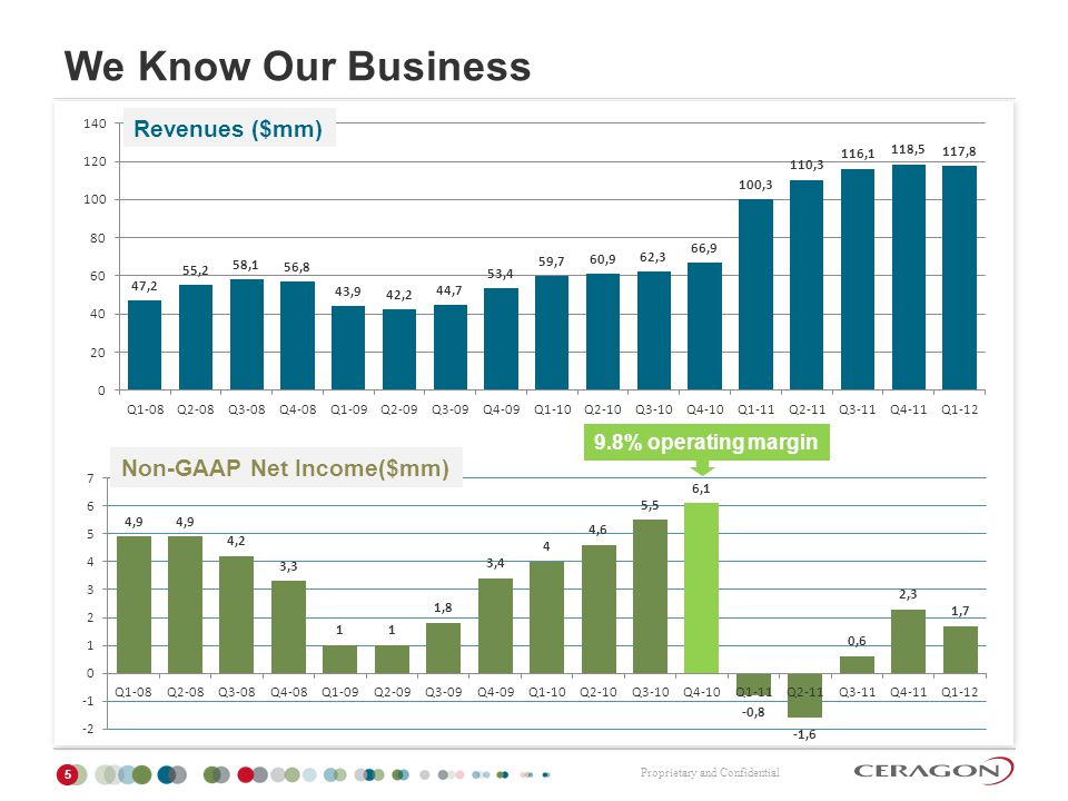 We Know Our Business Revenues ($mm) Non-GAAP Net Income($mm)