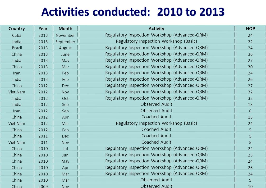 Activities conducted: 2010 to 2013