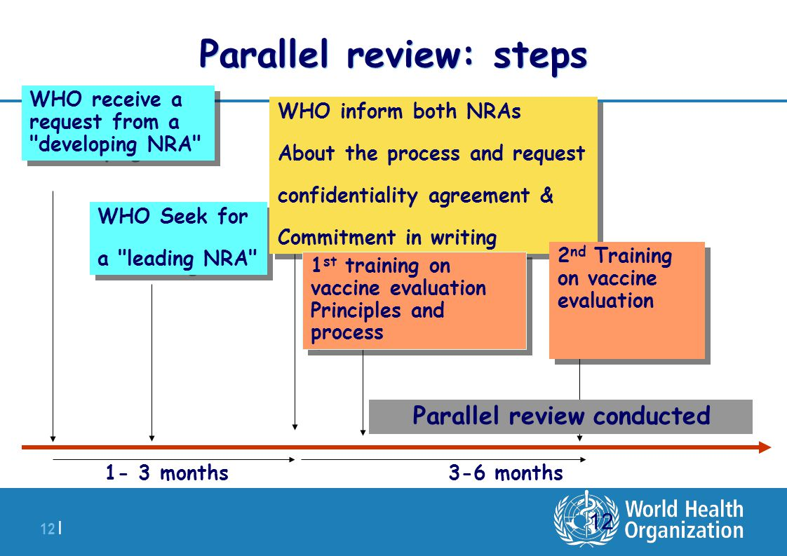 Parallel review: steps