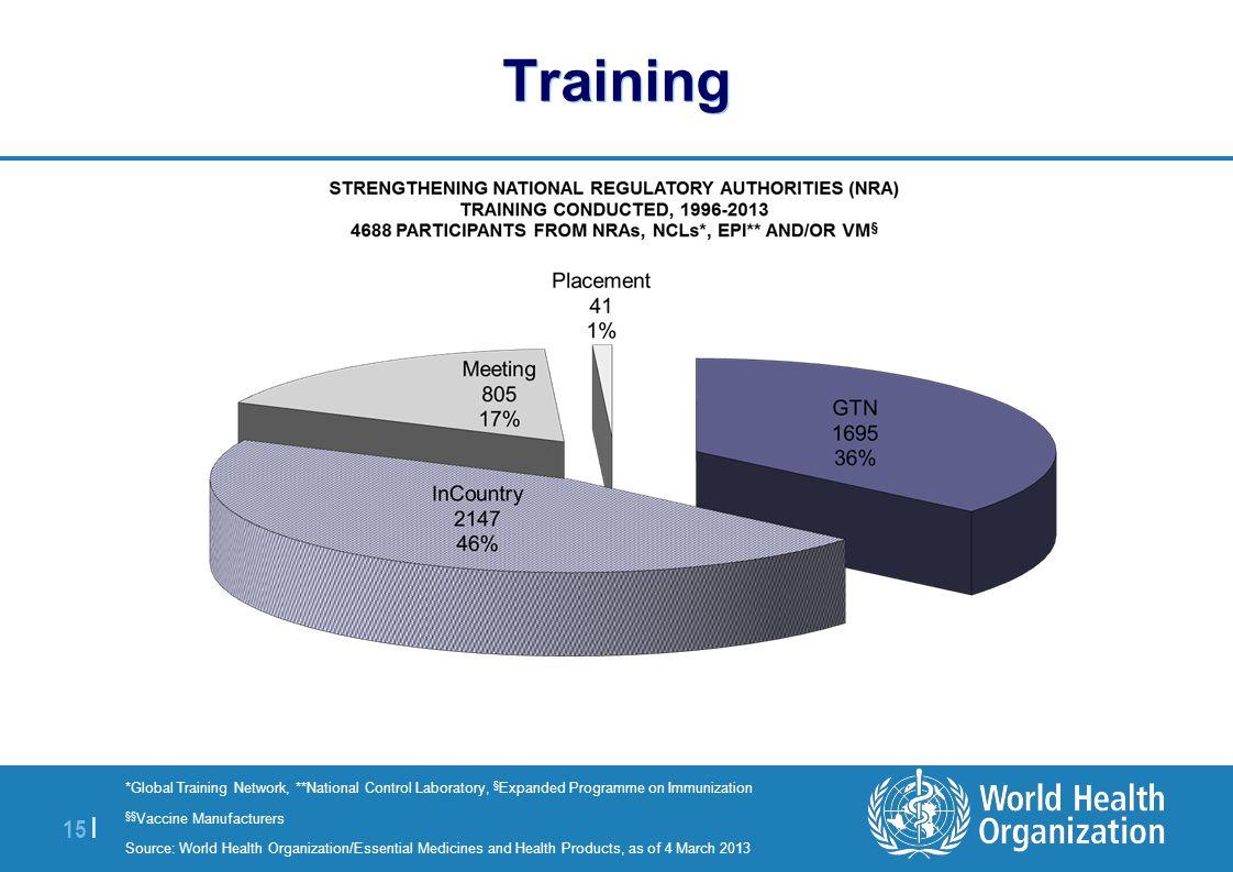 Training *Global Training Network, **National Control Laboratory, §Expanded Programme on Immunization.