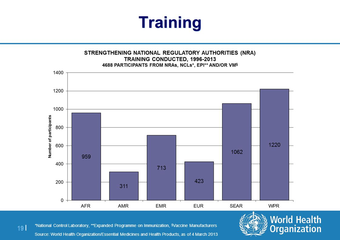 Training *National Control Laboratory, **Expanded Programme on Immunization, §Vaccine Manufacturers.
