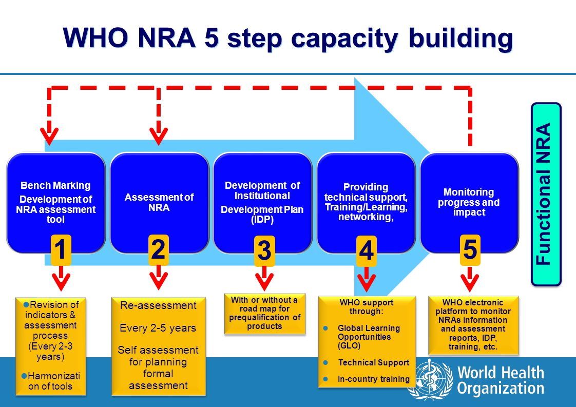 WHO NRA 5 step capacity building