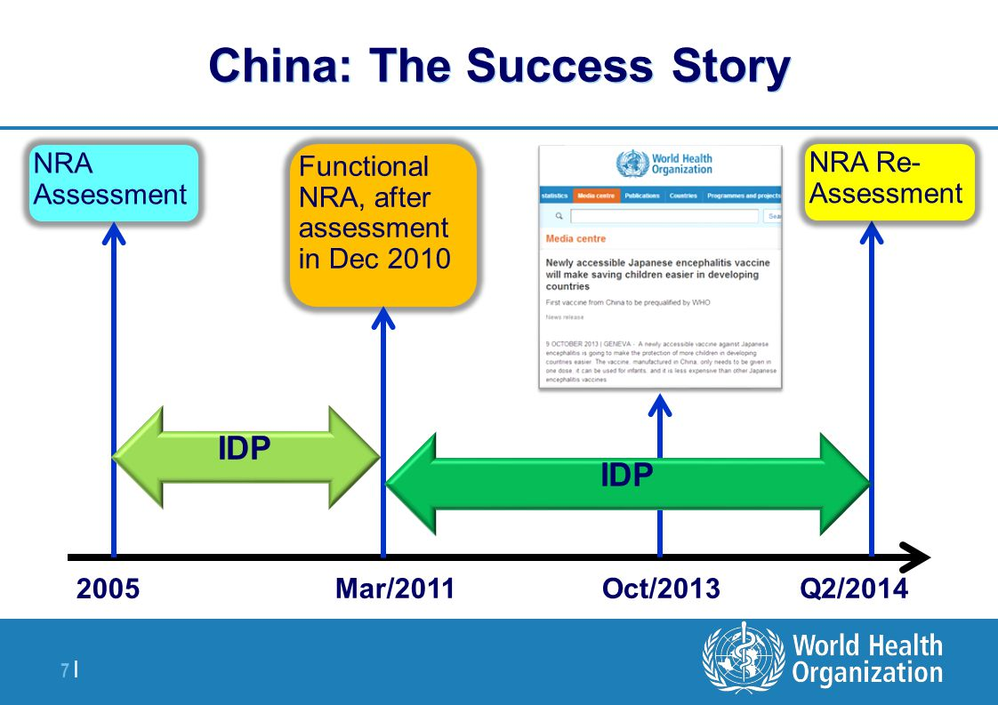 China: The Success Story