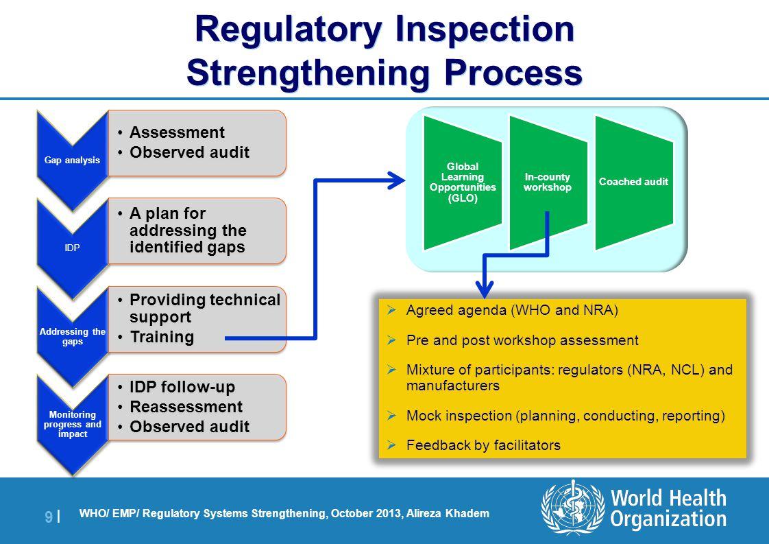 Regulatory Inspection Strengthening Process