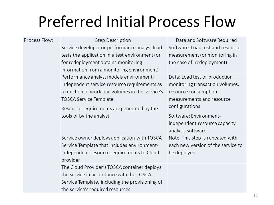 Preferred Initial Process Flow