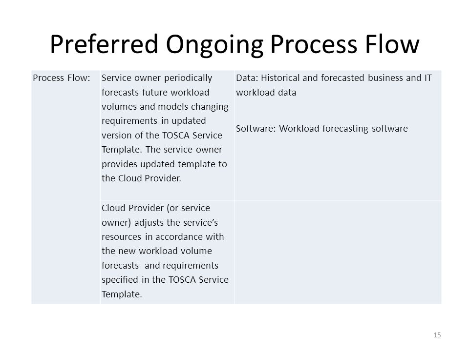 Preferred Ongoing Process Flow