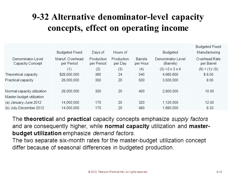 9-32 Alternative denominator-level capacity concepts, effect on operating income