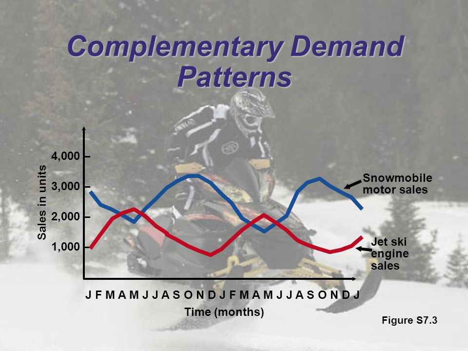 Complementary Demand Patterns