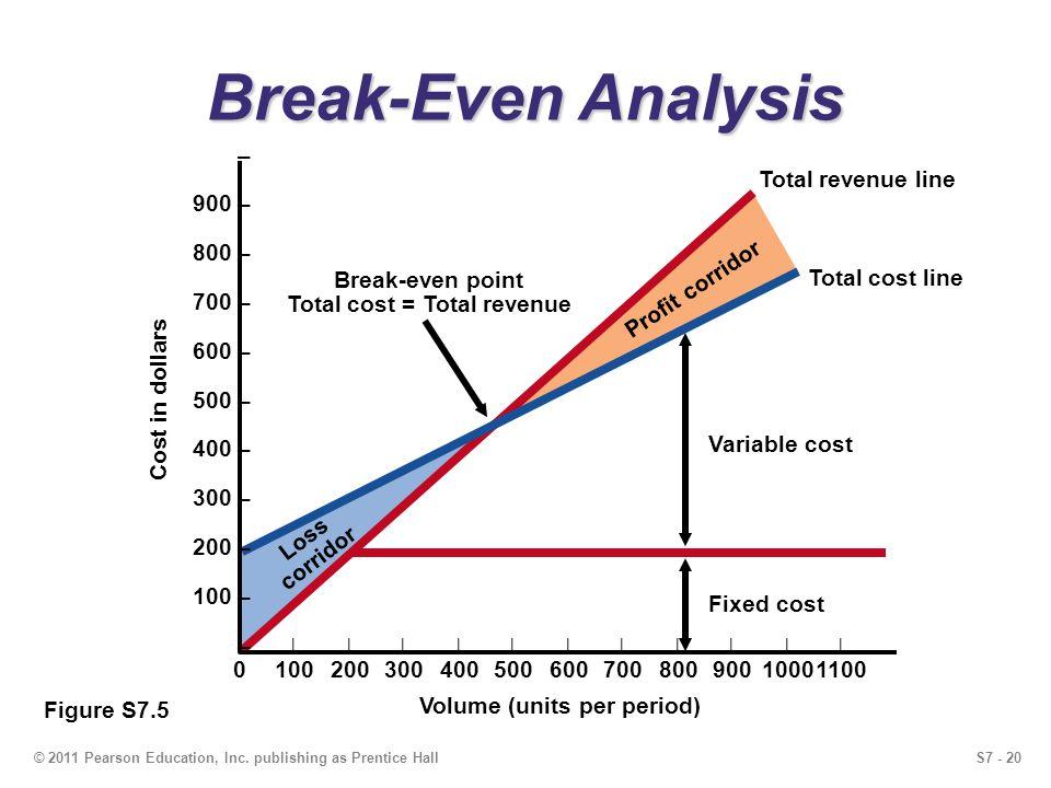 Total cost = Total revenue